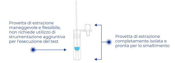 test antigenico rapido covid 19 Sars-CoV-2 wiz biotech
